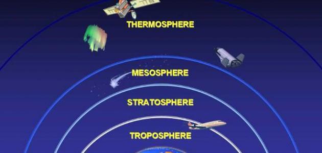 صورة مكونات الغلاف الجوي