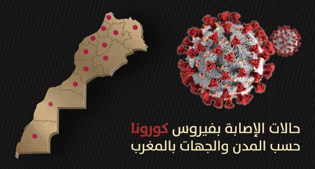 صورة الكشف عن التوزيع الجغرافي للإصابات الجديدة بفيروس كورونا على جهات المغرب